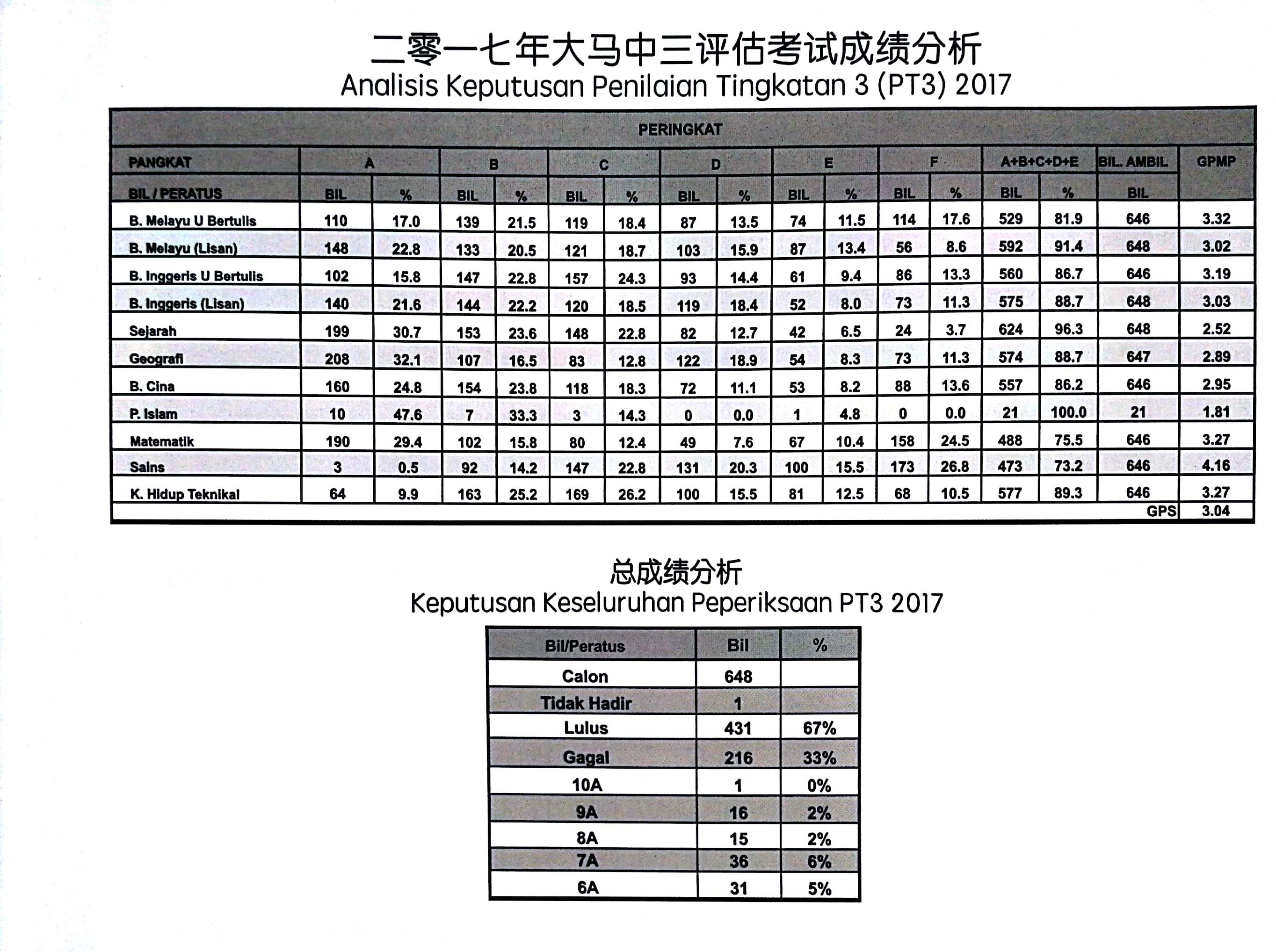 Pt3 result 2018